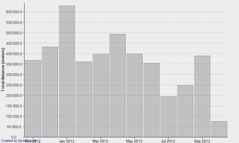 Графика с тренировъчния обем в километри по месеци за периода 1.11.2012 – 31.10.2013