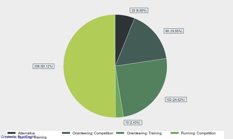Графика с броя тренировки, разпределени по категория за периода 1.11.2012 – 31.10.2013