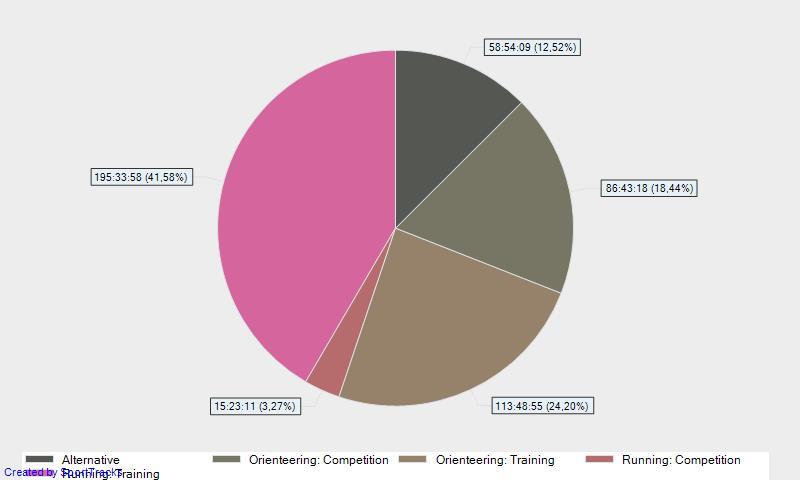 Графика с тренировъчния обем в часове:минути по категория за периода 1.11.2012 – 31.10.2013