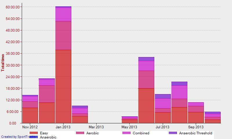 Графика с тренировъчния обем в часове:минути по месеци и разрепелен според пулсовата зона за периода 1.11.2012 – 31.10.2013 (Забележка: В тази графика липсват данни за тренировките, които съм бягал без пулс-антена).
